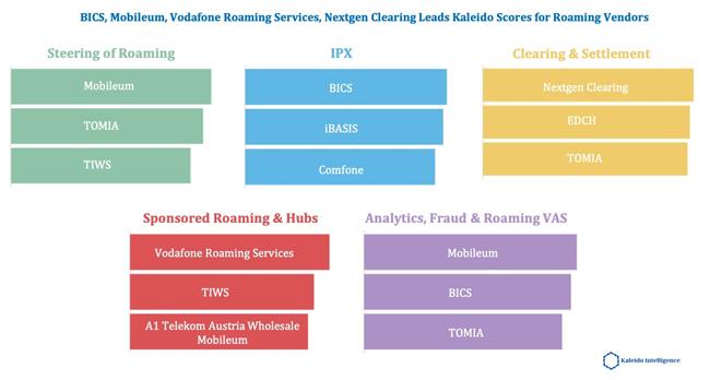 mobile data roaming traffic