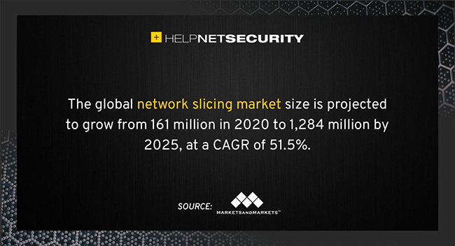 network slicing market