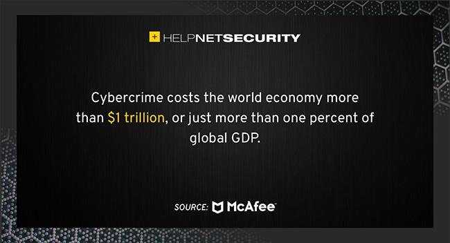 cybercrime costs