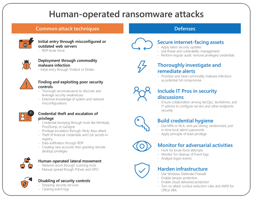 enterprise ransomware infection