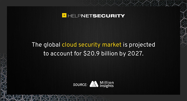 worldwide cloud security market