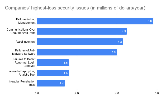 cost cybersecurity failures