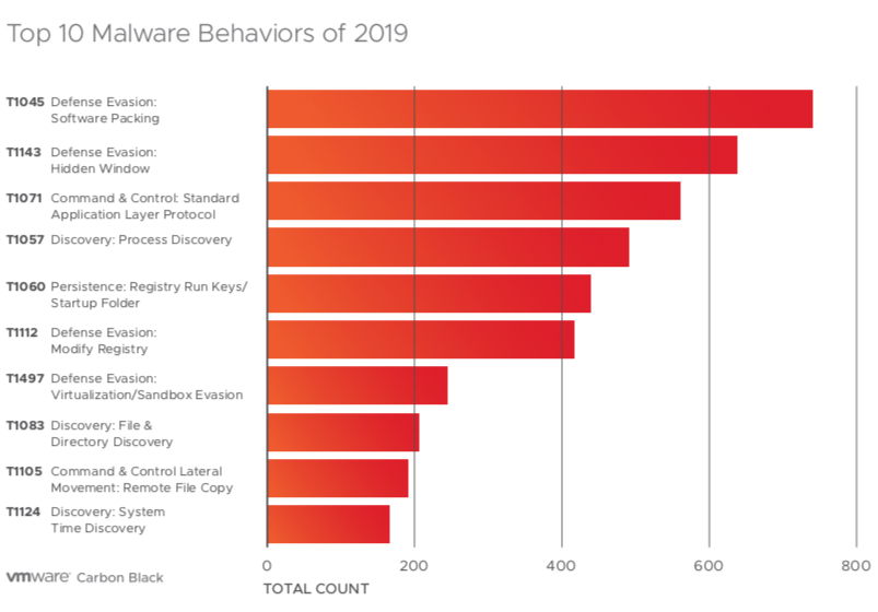 malware evasive behaviors