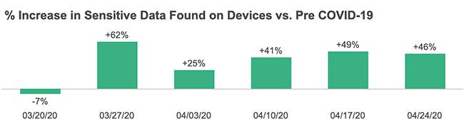 sensitive data enterprise devices