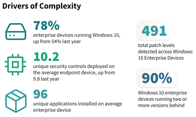 enterprise endpoint environments