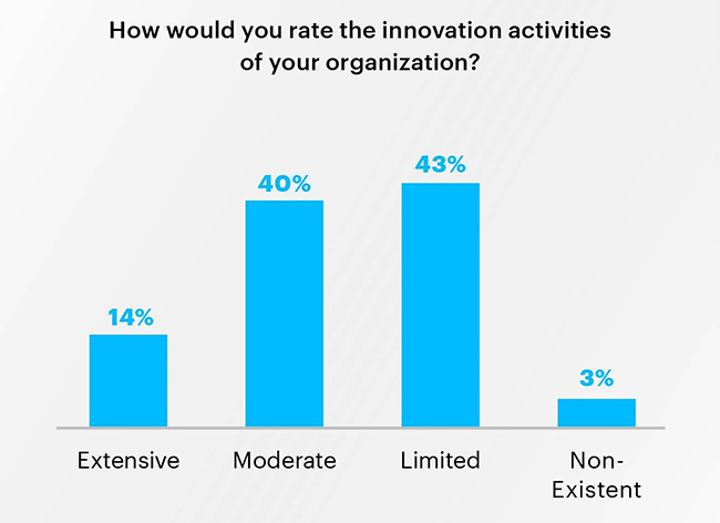 State CIOs innovation