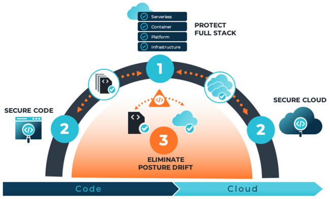 cloud stack risk