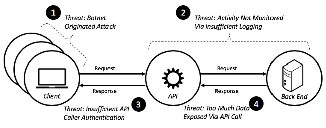 API security threats