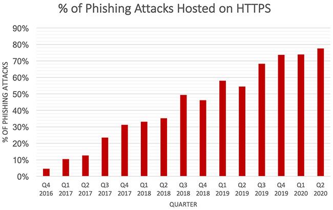 high-ticket BEC attacks