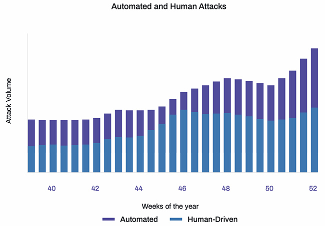 human-driven attacks