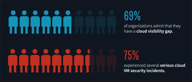 major security gaps