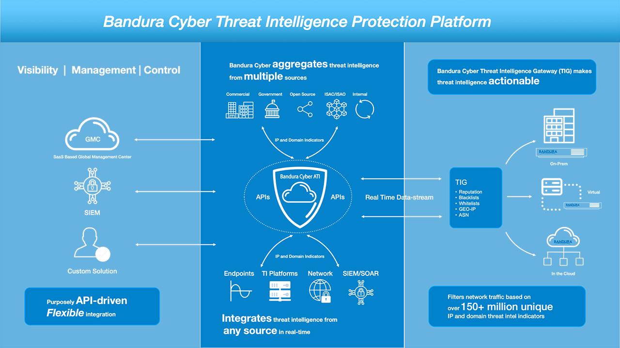 open threat intelligence