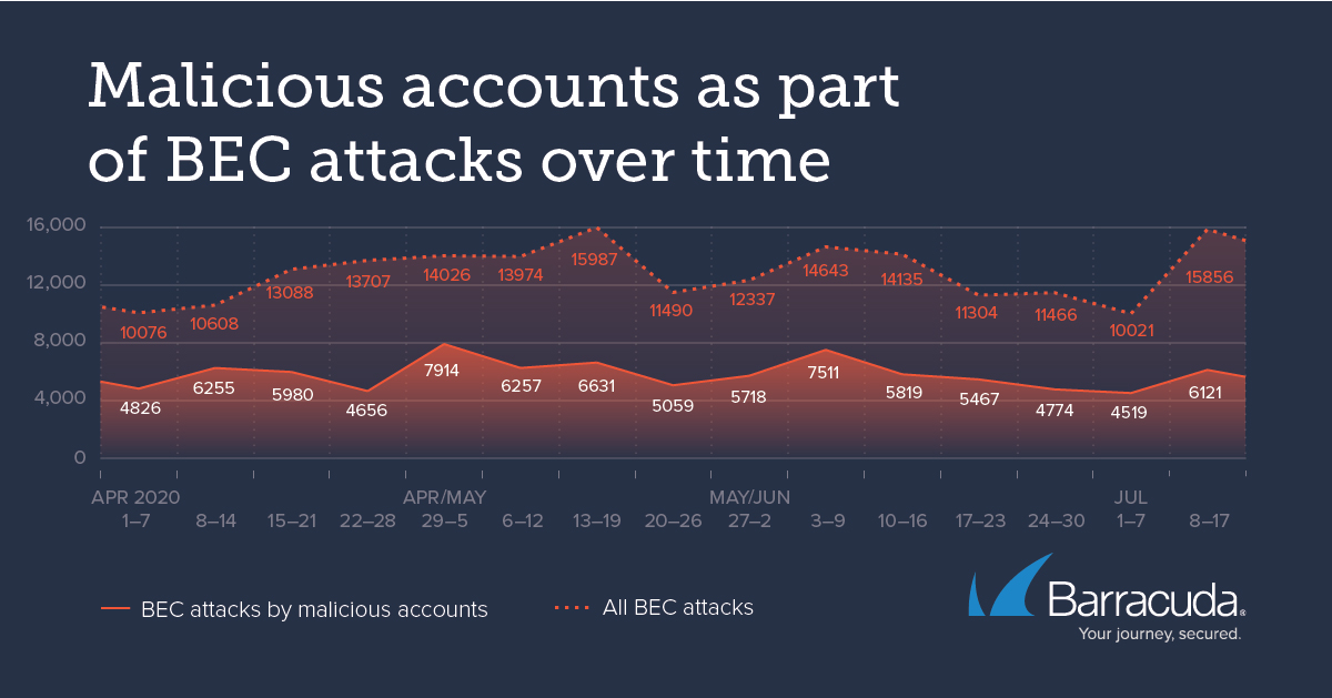 organizations BEC attacks