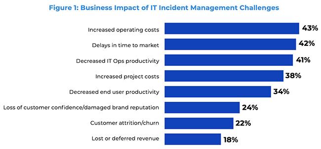 IT incident management challenges