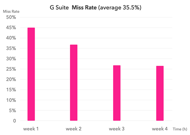 email security miss rates