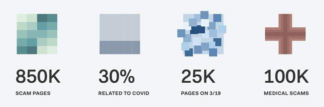 COVID-19 cybercriminal activity