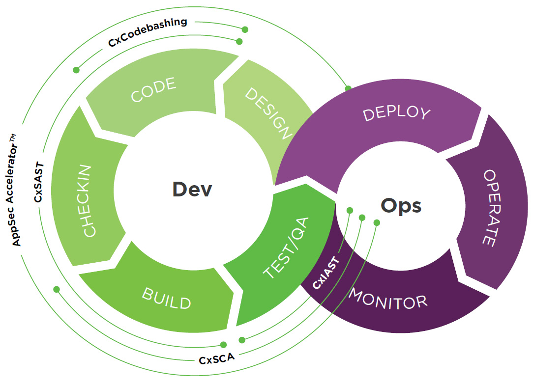 secure software DevOps