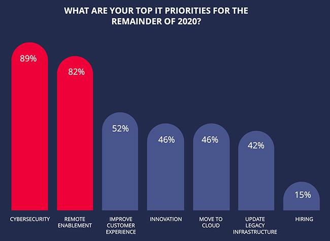 CIOs prioritizing IAM