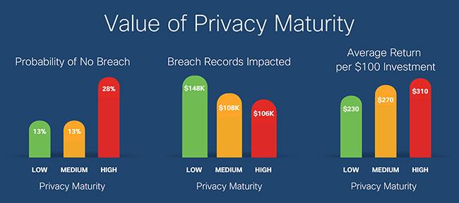 privacy roi