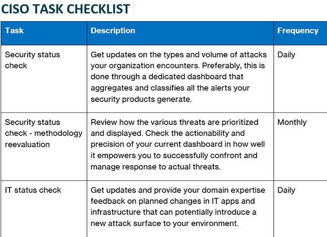 Ultimate Security Pros' Checklist