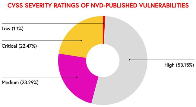 ICS vulnerabilities exploited remotely