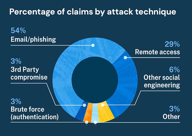 cyber losses