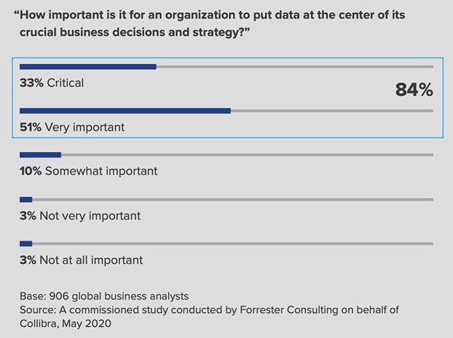 data strategy advantage