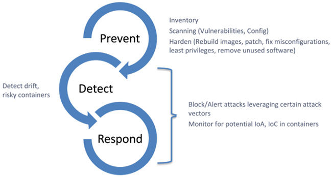 strong cloud security posture
