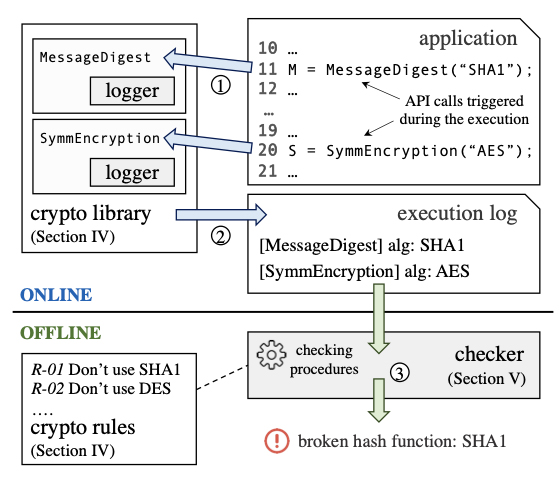Android apps cryptographic vulnerabilities