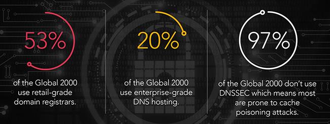 enterprise domain security practices