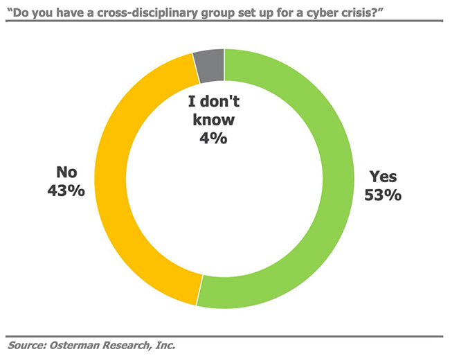 cyber crisis response