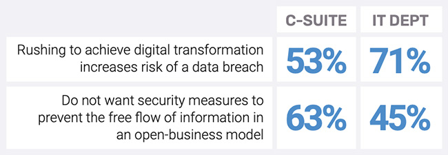 digital transformation cyber risk