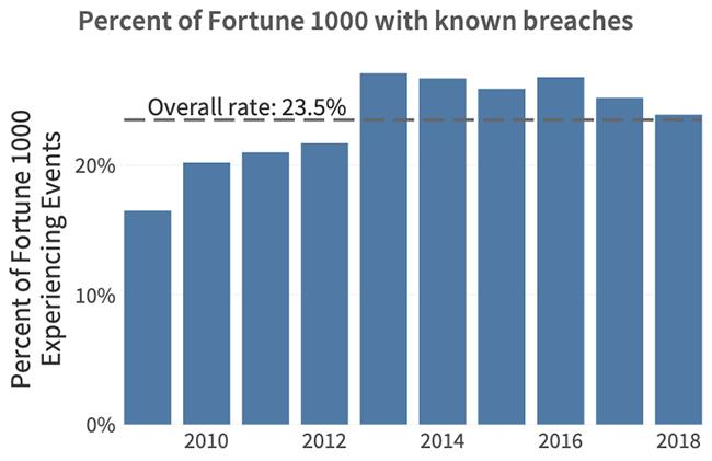 Fortune 1000 breach