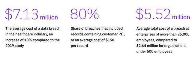 cost data breach