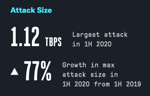 DDoS attacks first half 2020
