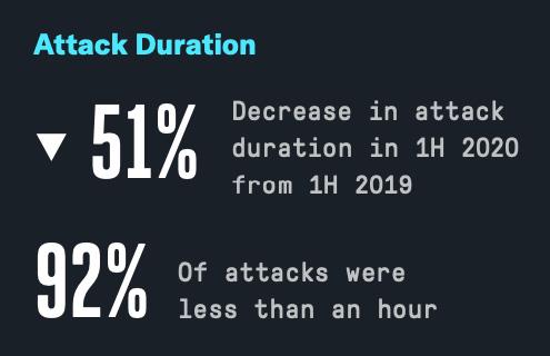 DDoS attacks first half 2020