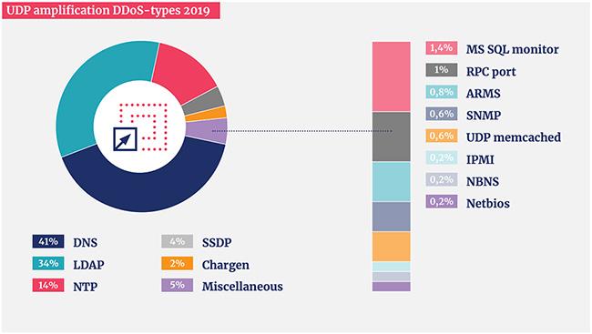 2019 DDoS attacks