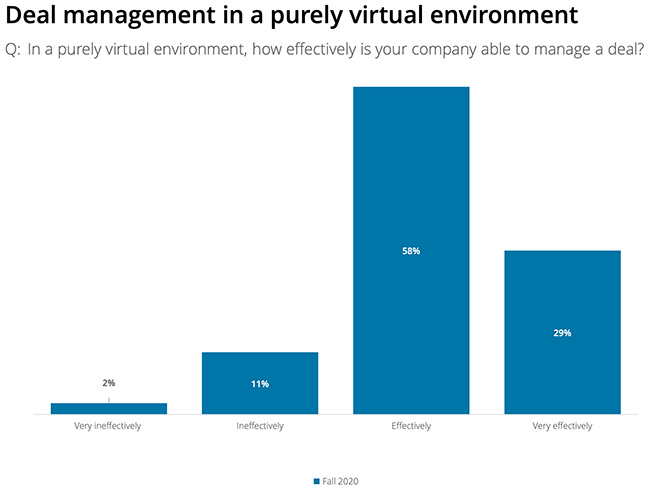 virtual dealmaking