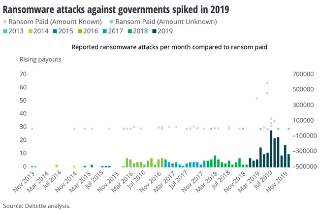governments ransomware attacks