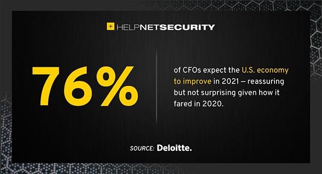 CFOs 2021