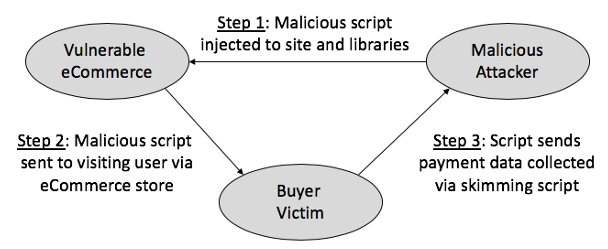 threats web security