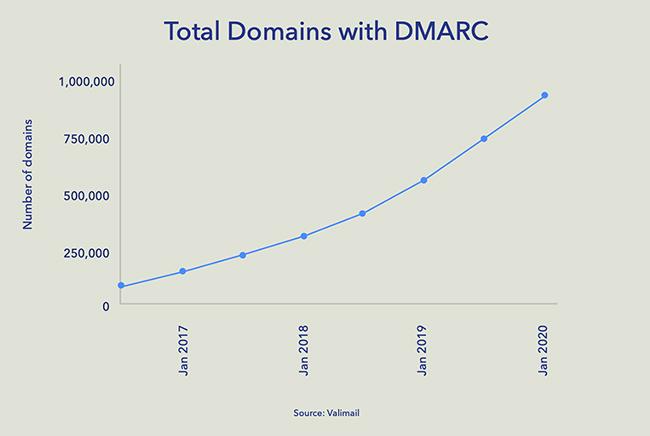 DMARC records
