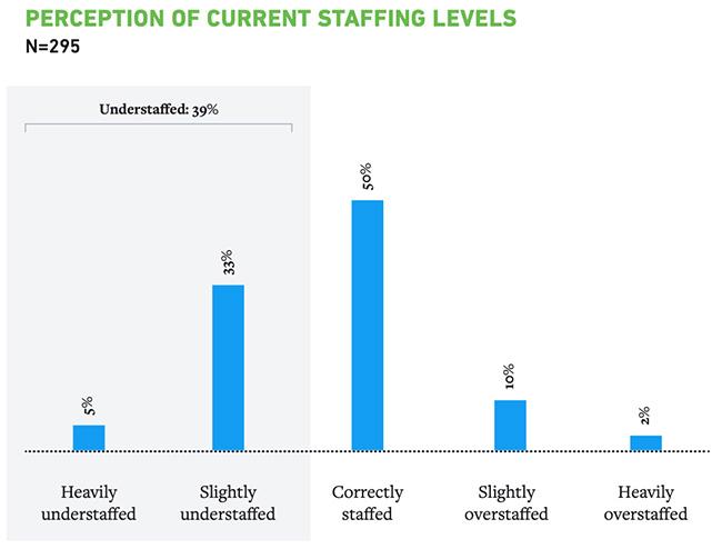 SOC staff shortages