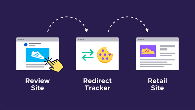 redirect tracking