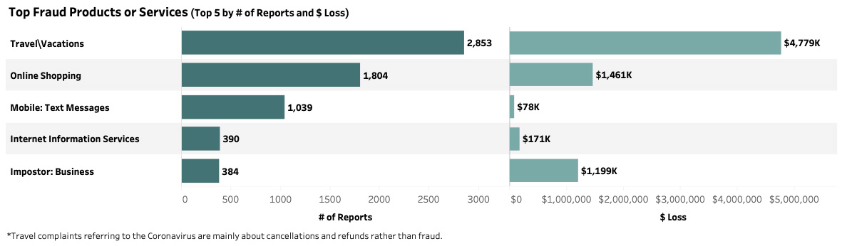 covid-19 fraud losses