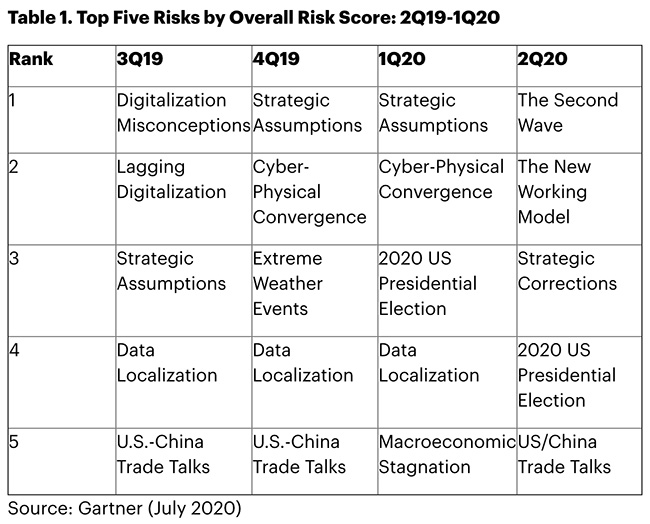 emerging risk trends