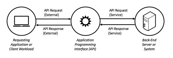 basics API security