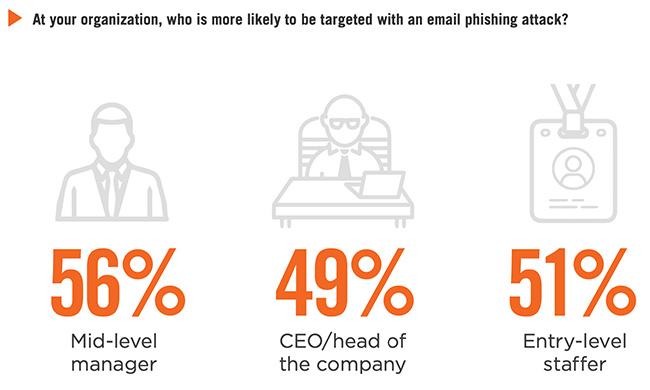 phishing attacks pandemic