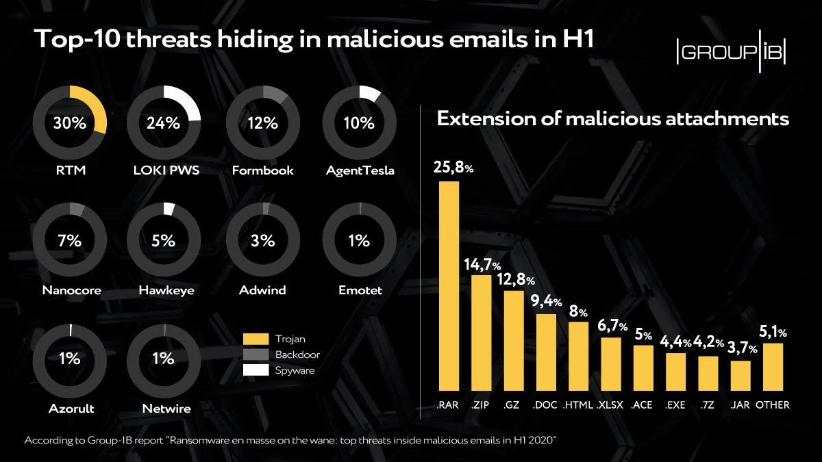 threats inside malicious emails