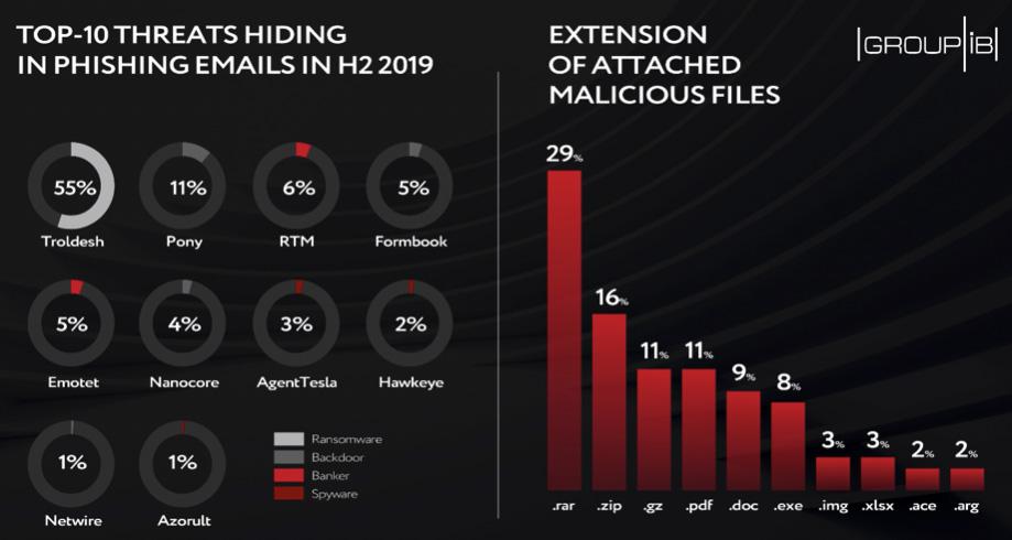 phishing attacks H2 2019